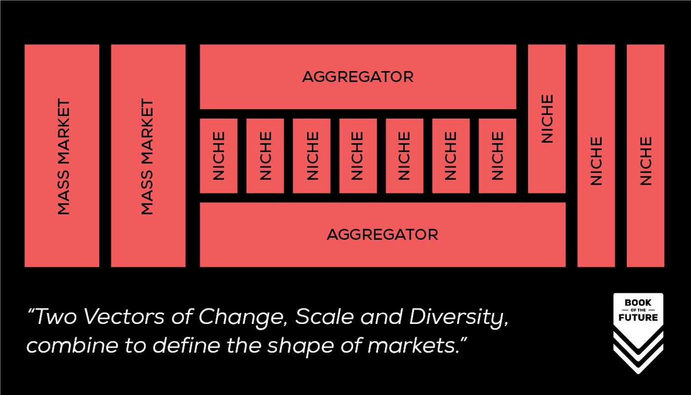 Two Vectors of Change, Scale and Diversity, combine to define the shape of markets.
