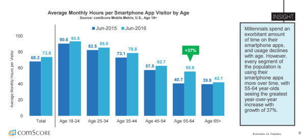 Image result for statistics on usage of mobile phones age