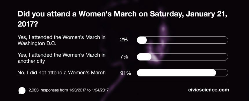 9% of Americans nationwide attended a Women's March