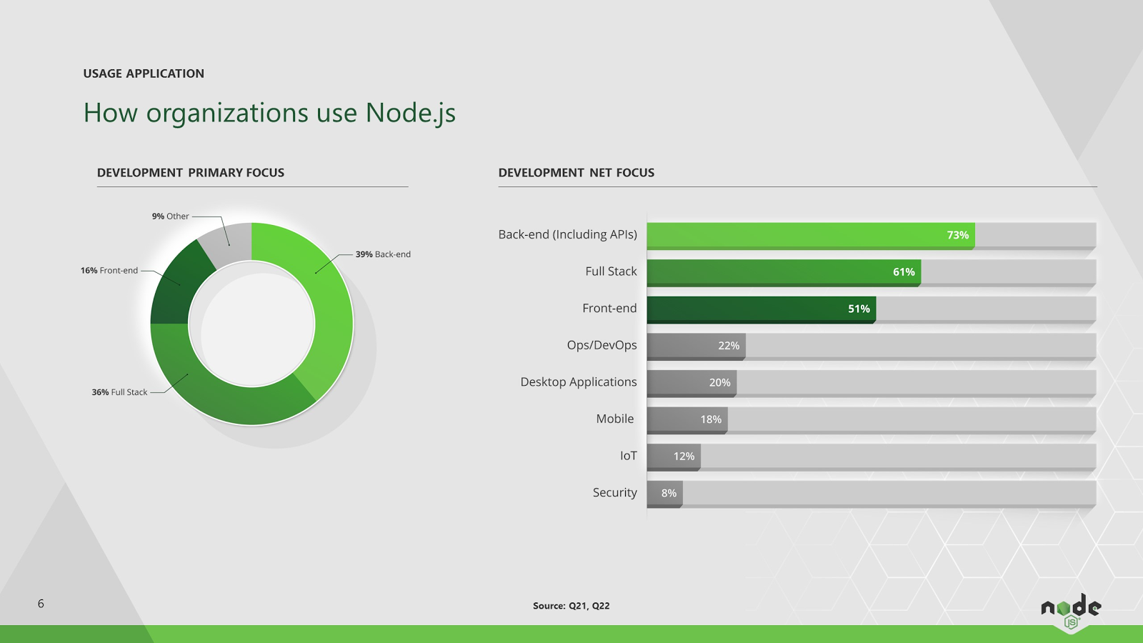 Nodejs Emerging As The Universal Development Framework For A Universals Rear Axle Available Part Diagrams 10 In Front Suspension Time With On Back End Full Stack And Although Use Is Beginning To Rise Ops Devops Sector Mobile Well