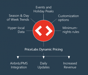 What is Airbnb intelligent pricing?