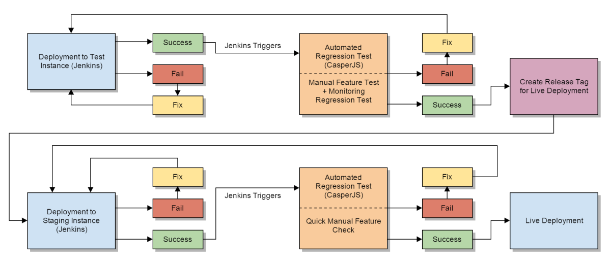 test automation vs manual testing project a insights