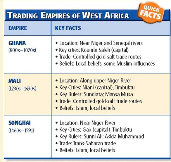 what did they trade on the trans saharan trade route