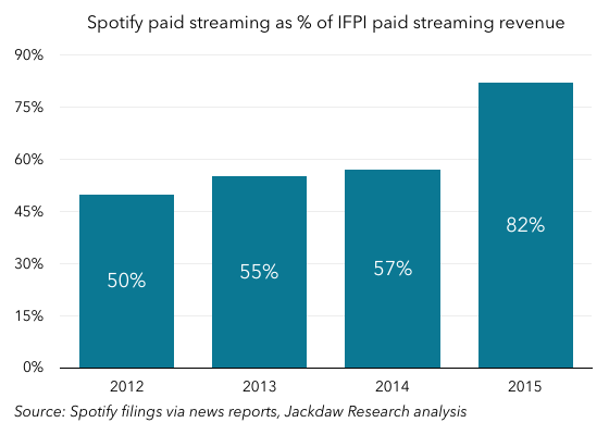 Spotify as percent of IFPI paid streaming revenue