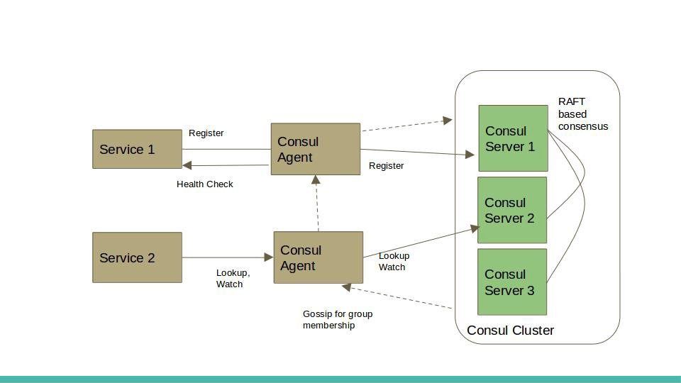 Service discovery with crdts unmesh joshi medium for Consul service catalog