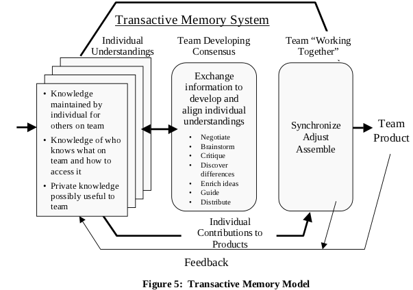 transactive memory Transactive memory & the cognitive consequences of having information at our fingertips from  people typically develop a group or transactive memory,.