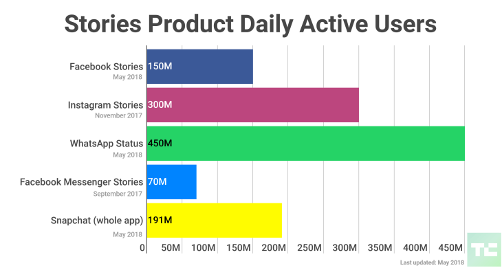 Stories are increasingly attracting more and more marketers