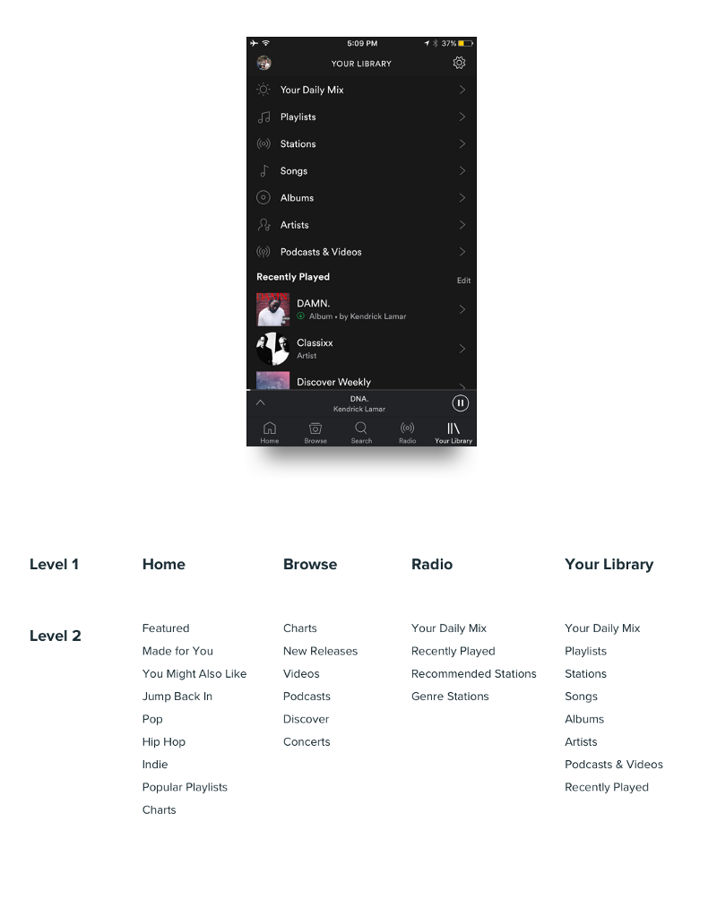 Spotify mobile app information architecture levels