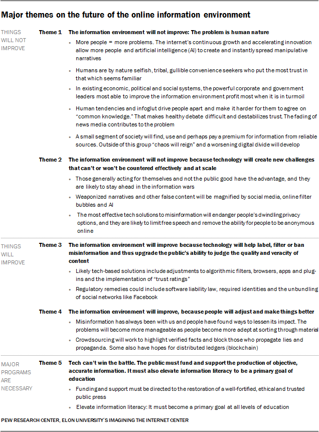 Major themes on the future of the online information environment