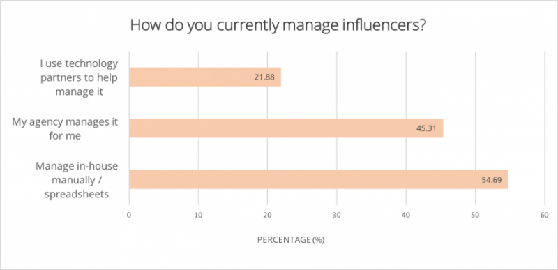 how_do_your_currently_manage_influencers