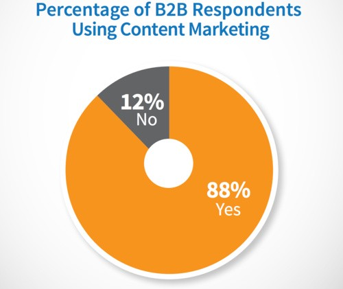 How many b2b marketers use content marketing?