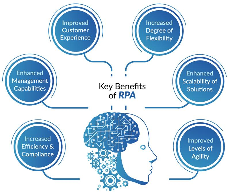 Robotic Process Automationrpa Training With 100 Certification