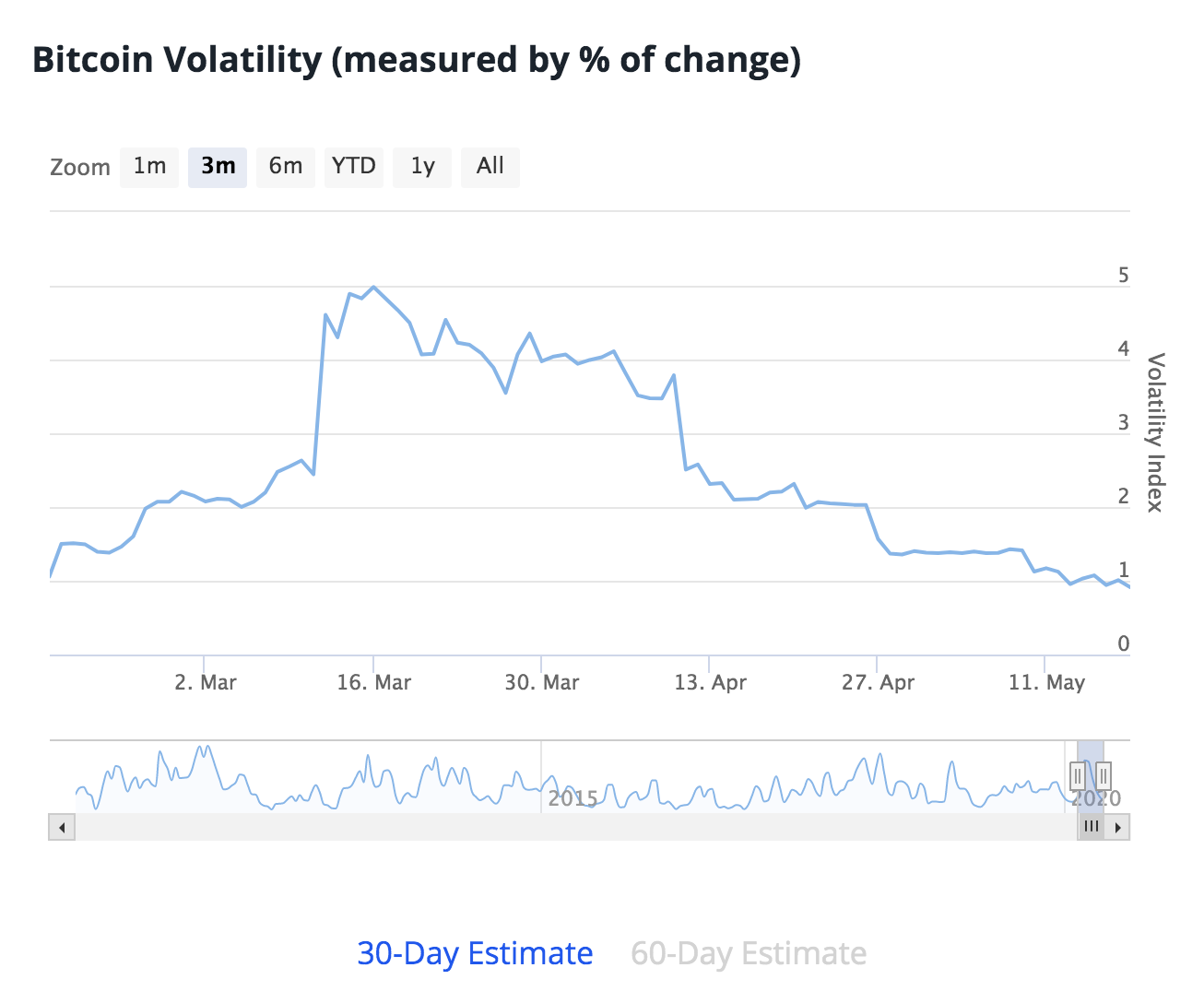 Impact of Bitcoin's Third Halving - Volatility Chart