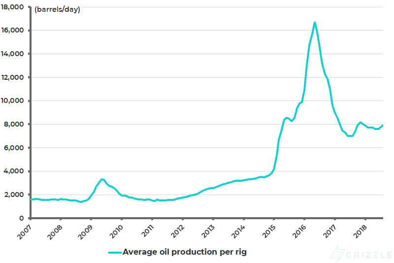US average oil production per rig from 7 major shale regions