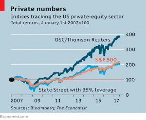 Private Equity indices