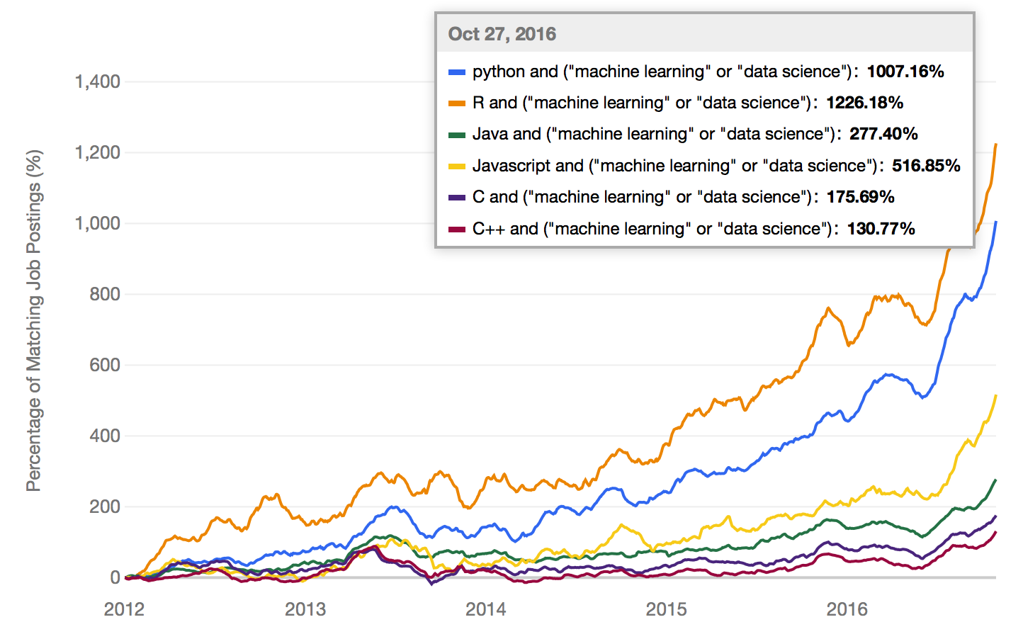 The Most Popular Language For Machine Learning Is - The most popular language