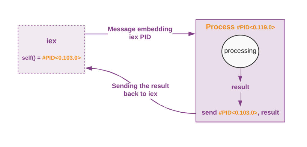 Sending a message with PID and receive the result back