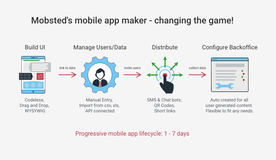 Mobsted_Mobile_App_Lifecycle