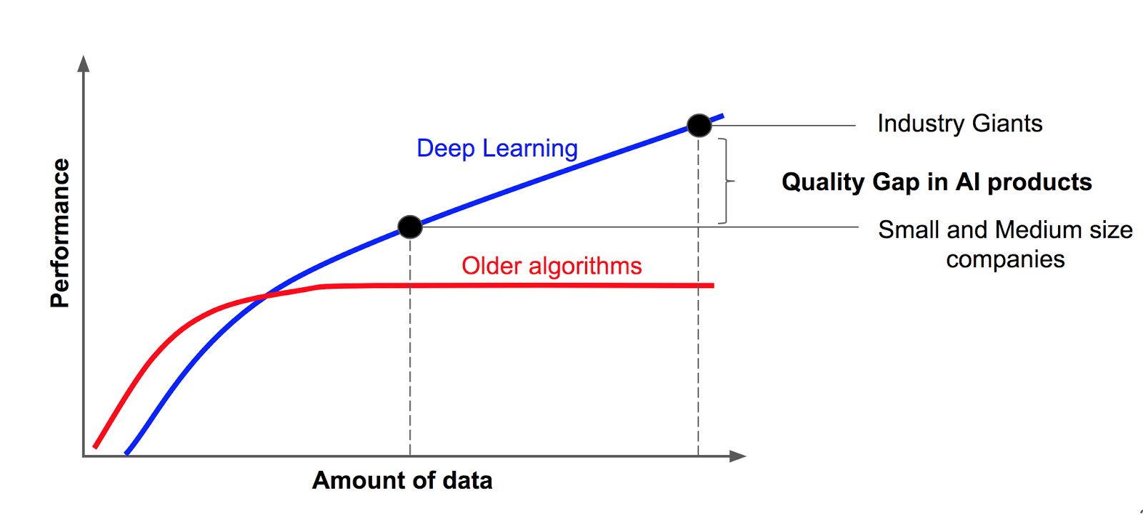 Deep learning and big data