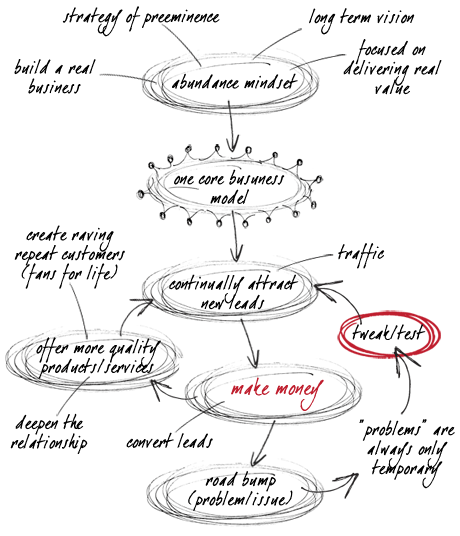Core Business Workflow