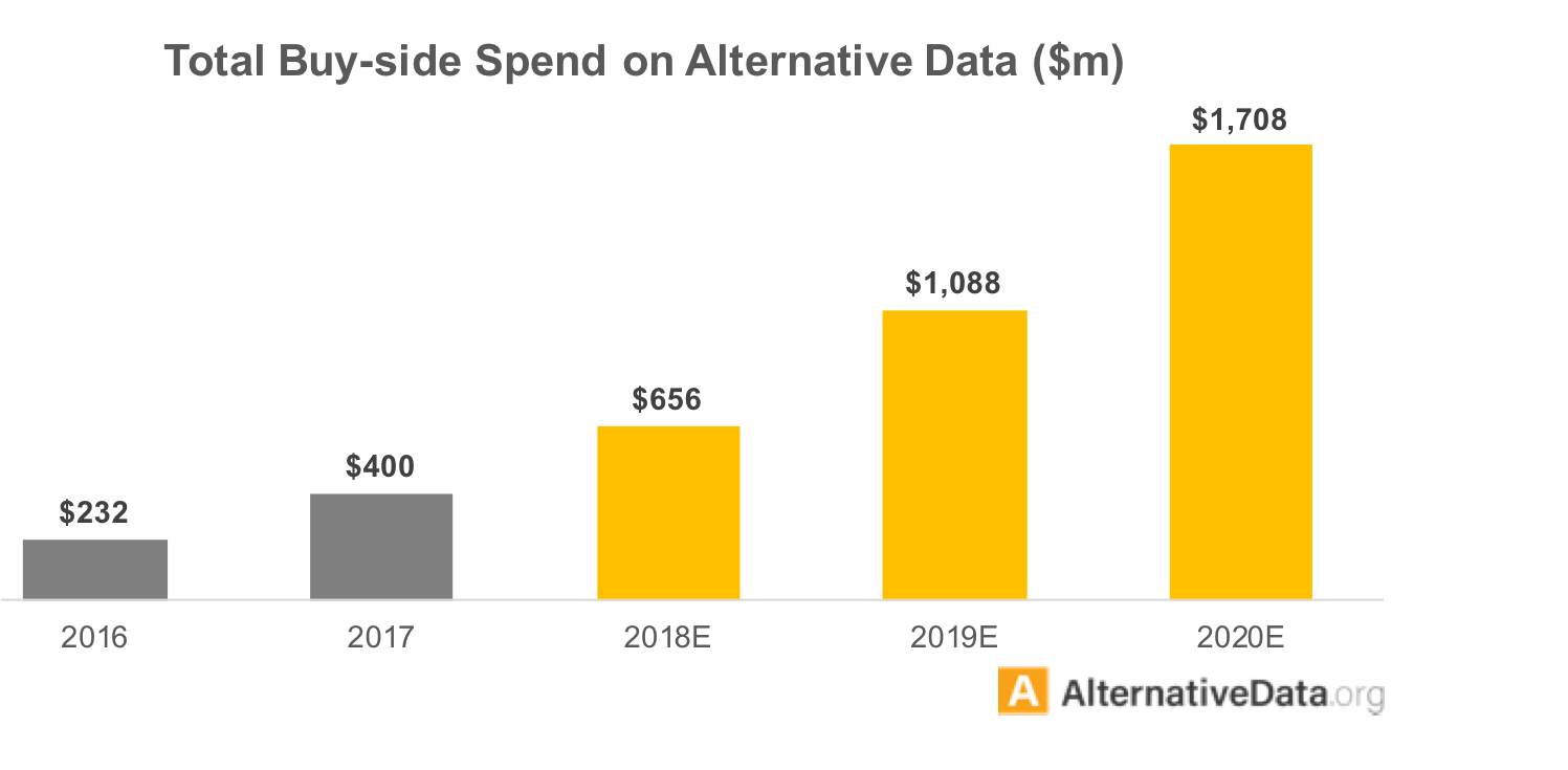 Total Buy-side spend on Alternative Data has been steadily increasing and its likely to nearly triple from 2018 to 2020.