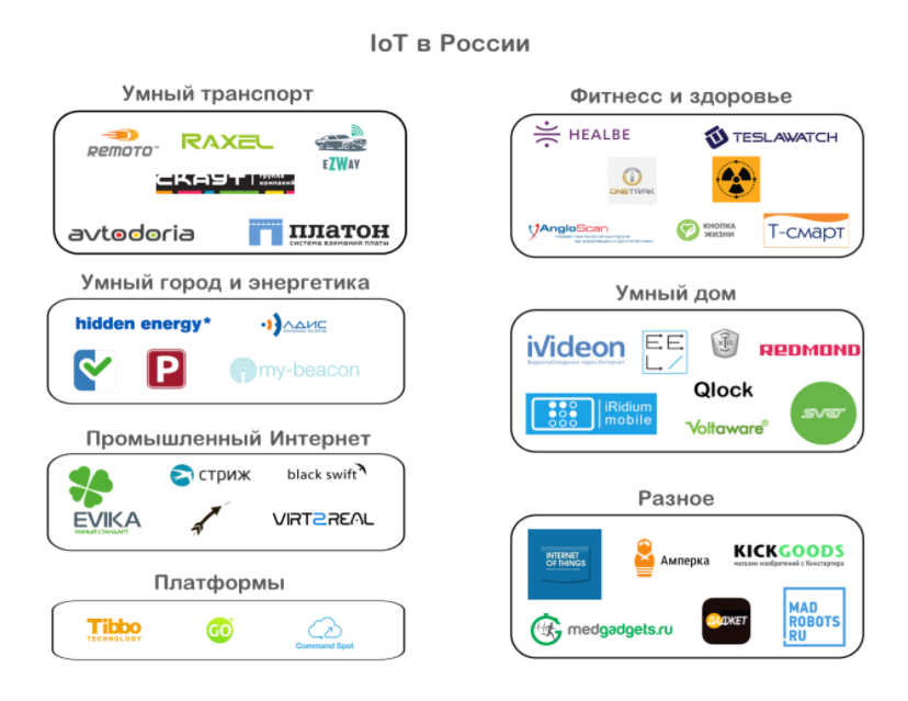 IoT in Russia