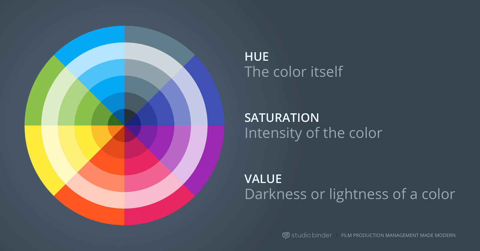 1-How to Use Color in Film – Example of Movie Color Palette and Schemes – Movie Theory Film – Hue Saturation and Value-min