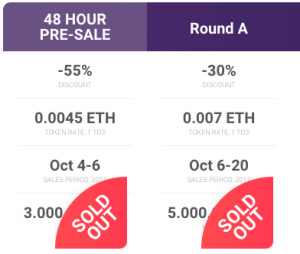 Token sale & Subscribers are faked