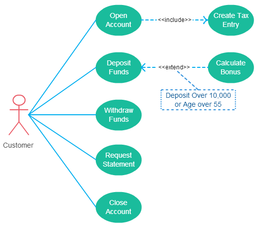 Here are the Use Case Diagram Guidelines You Need to Know
