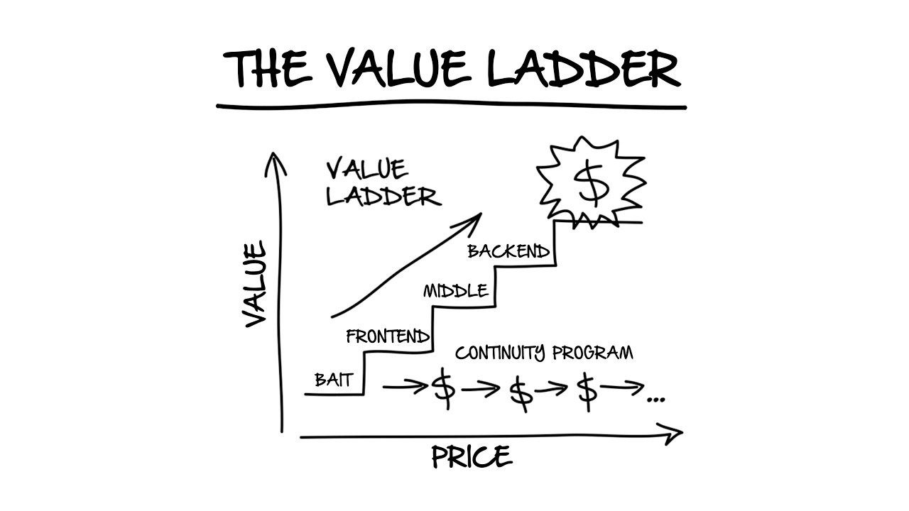 The Superhero Product Part 3 The Value Ladder