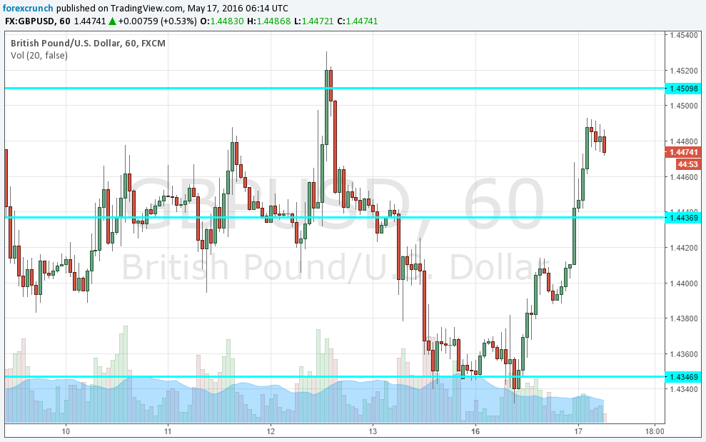 GBPUSD rises May 17 2016 Brexit less likely
