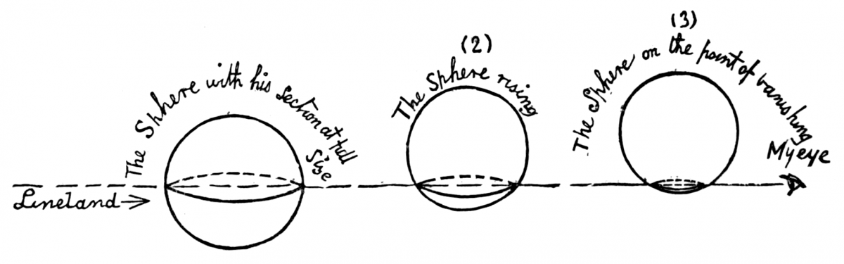Stranger Things: A Sphere passing through Flatland, from Flatland: A Romance of Many Dimensions