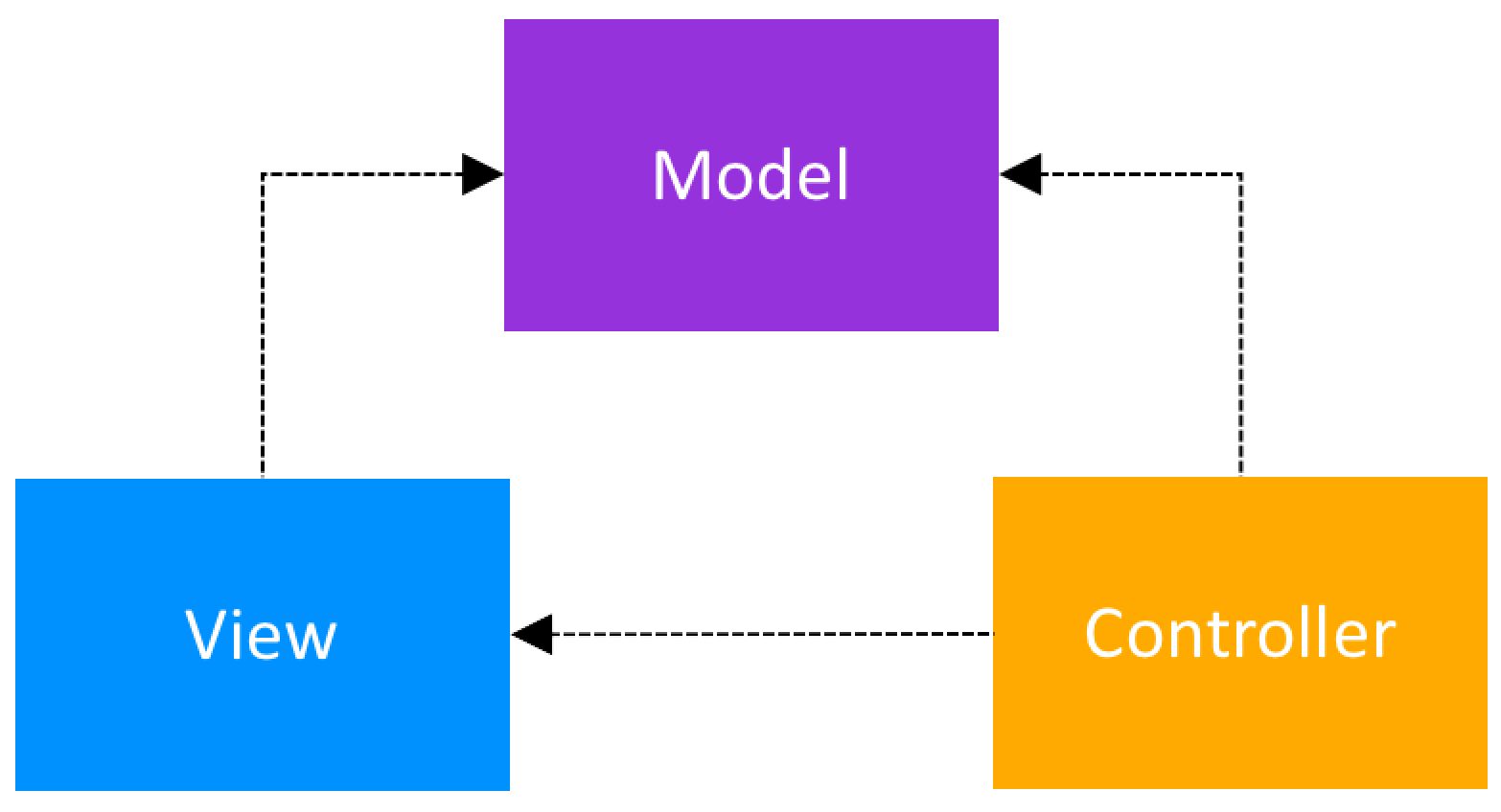 Model View Controller Cl Structure