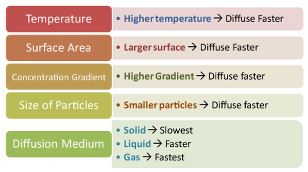 different factors affecting osmosis R is the ideal gas constant and i the dimensionless van't hoff factor:  the  different classifications of osmotic pressures: (a) osmotic equilibrium.