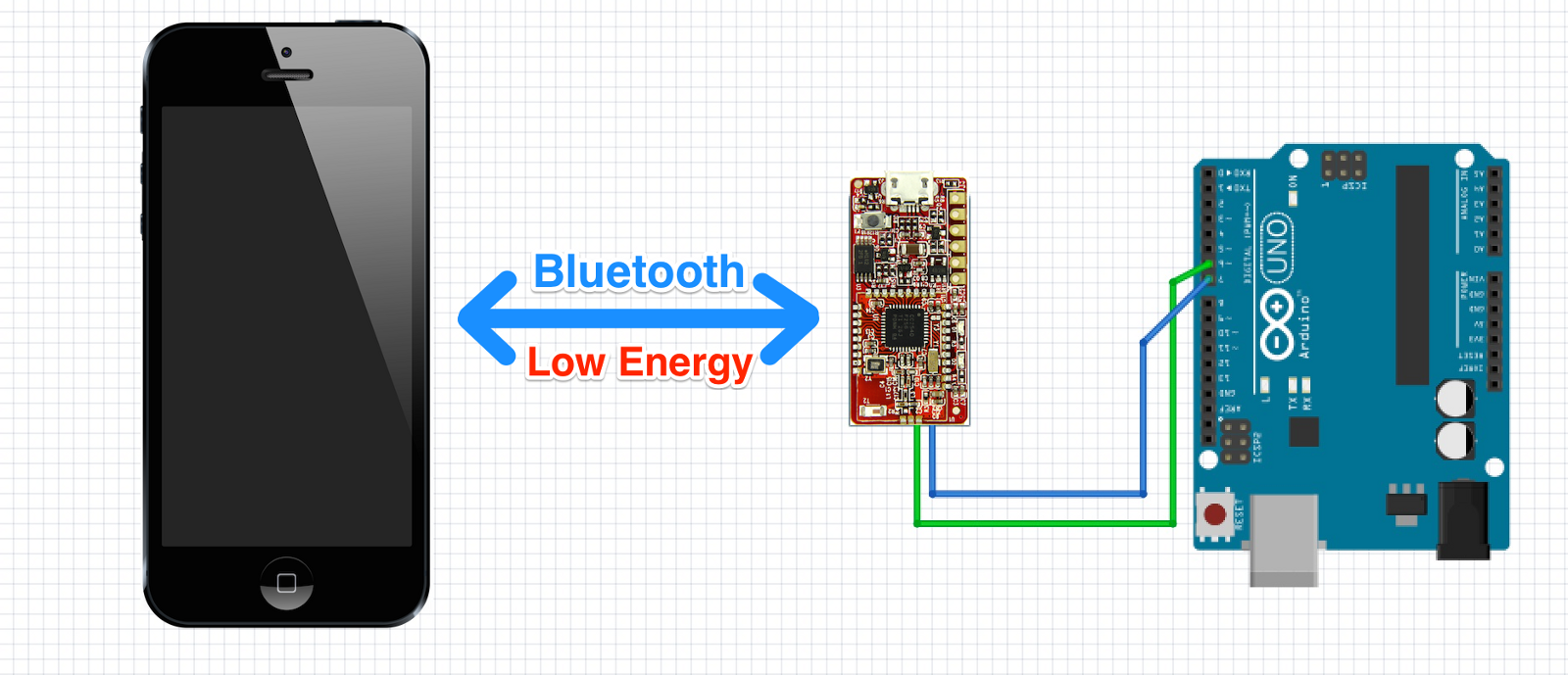 Bluetooth Low Energy Essentials For Creating Software With Device Circuit Diagram Of To Smartphone Connectivity
