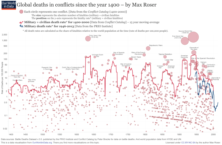 conflict deaths, war, peace, data, our world in data, rational optimism