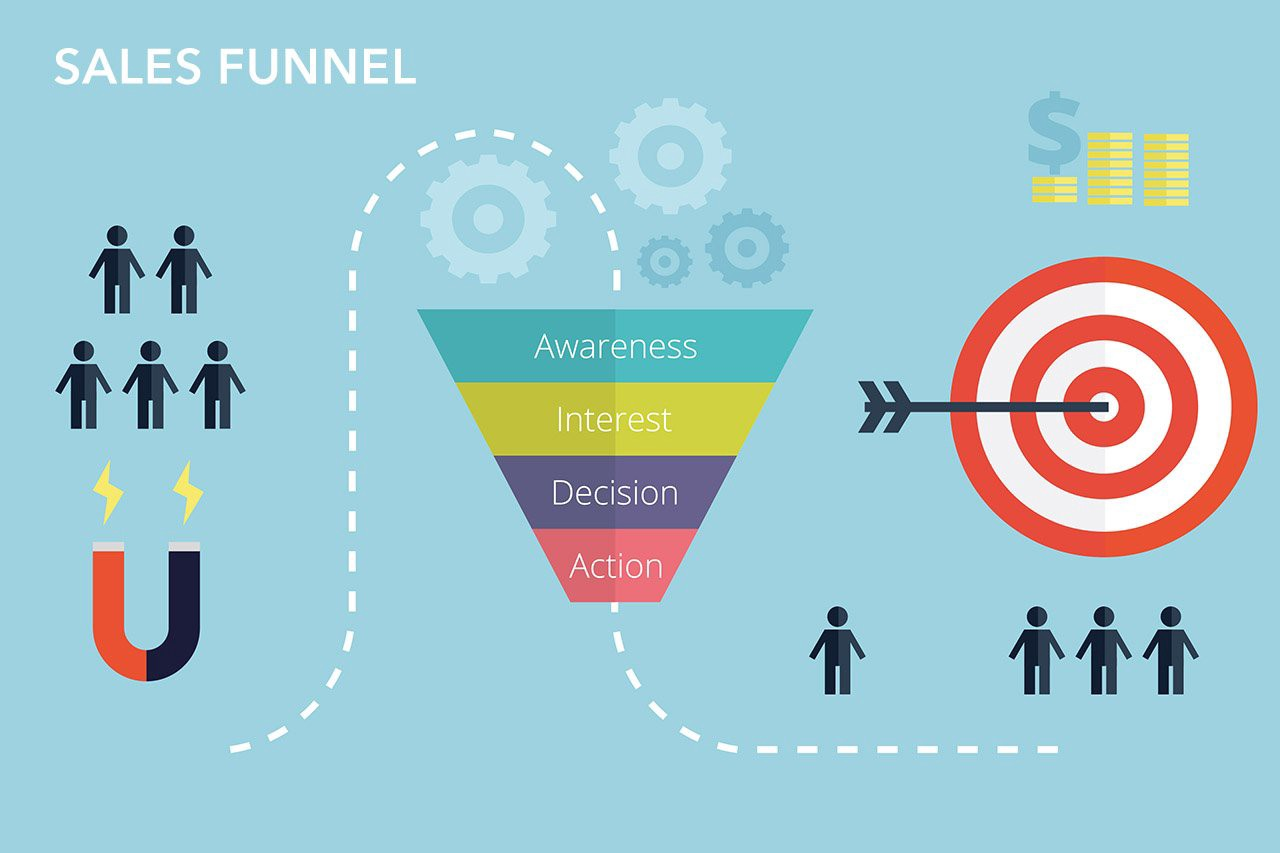 what is an online sales funnel aka lead atm and why it is vital to