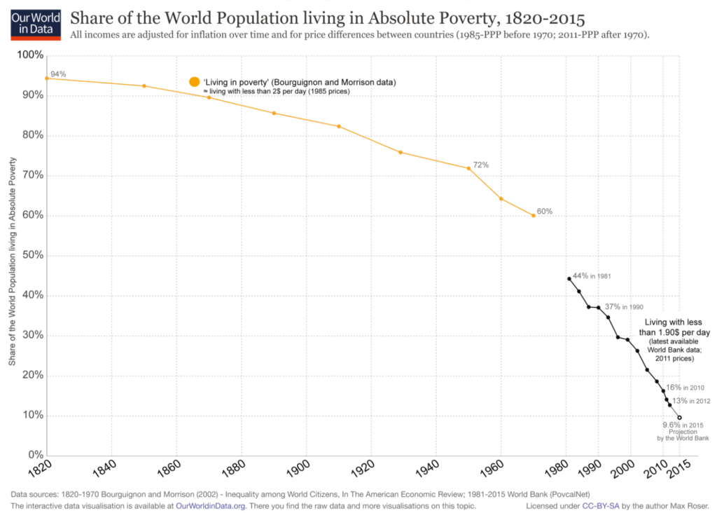 drops in absolute poverty, economics,
