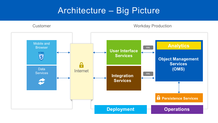 Exploring Workday S Architecture Workday Technology Medium