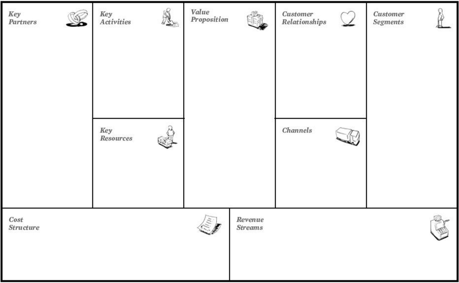 Here Is A Suggestion On How To Fill In All The Bo Within Business Model Canvas