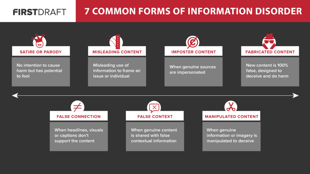 seven types of information disorder: satire or parody, false connection, misleading content, false context, imposter content, manipulated content, and false content