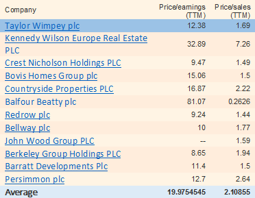 Taylor Wimpey valuation ratios
