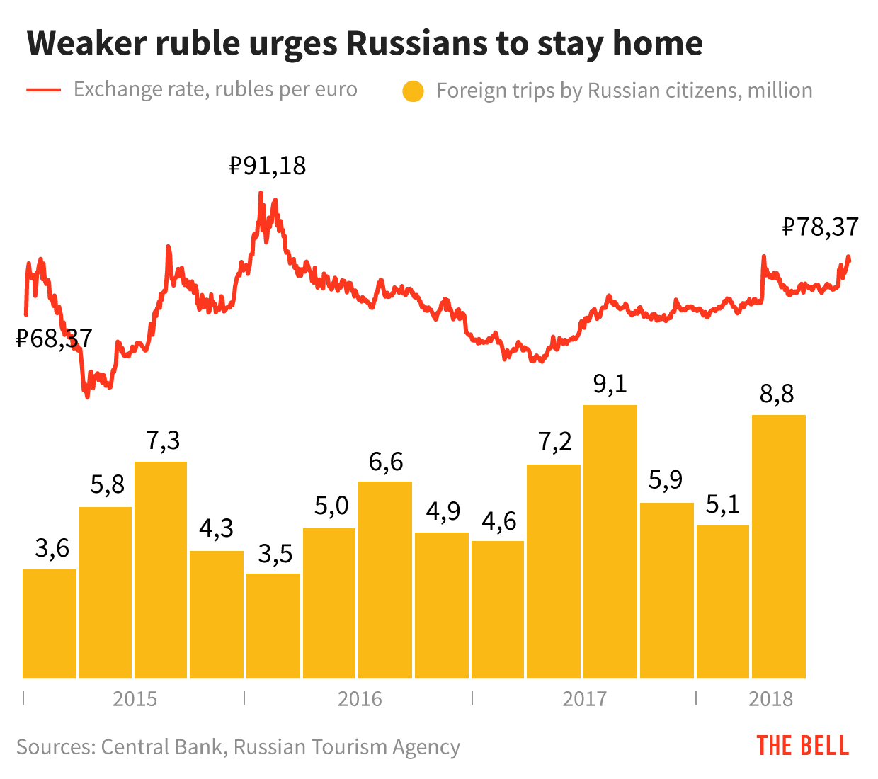 Why is the ruble cheaper? 9