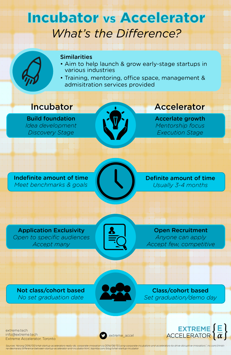 Incubator vs Accelerator: What's the difference?