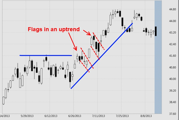 How To Analyze Chart Patterns Keeping Stock Awesome Continuation Patterns