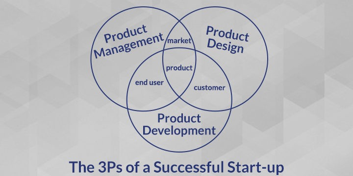 The 3ps for a successful startup product management product the flowchart drawn in the project management phase and being a blueprint for product development project development both builds the solution from the malvernweather Choice Image