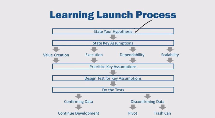 learning-launch-process-2
