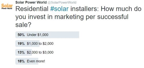 A non-scientific survey of 32 Twitter users showed residential solar acquisition costs can vary greatly.