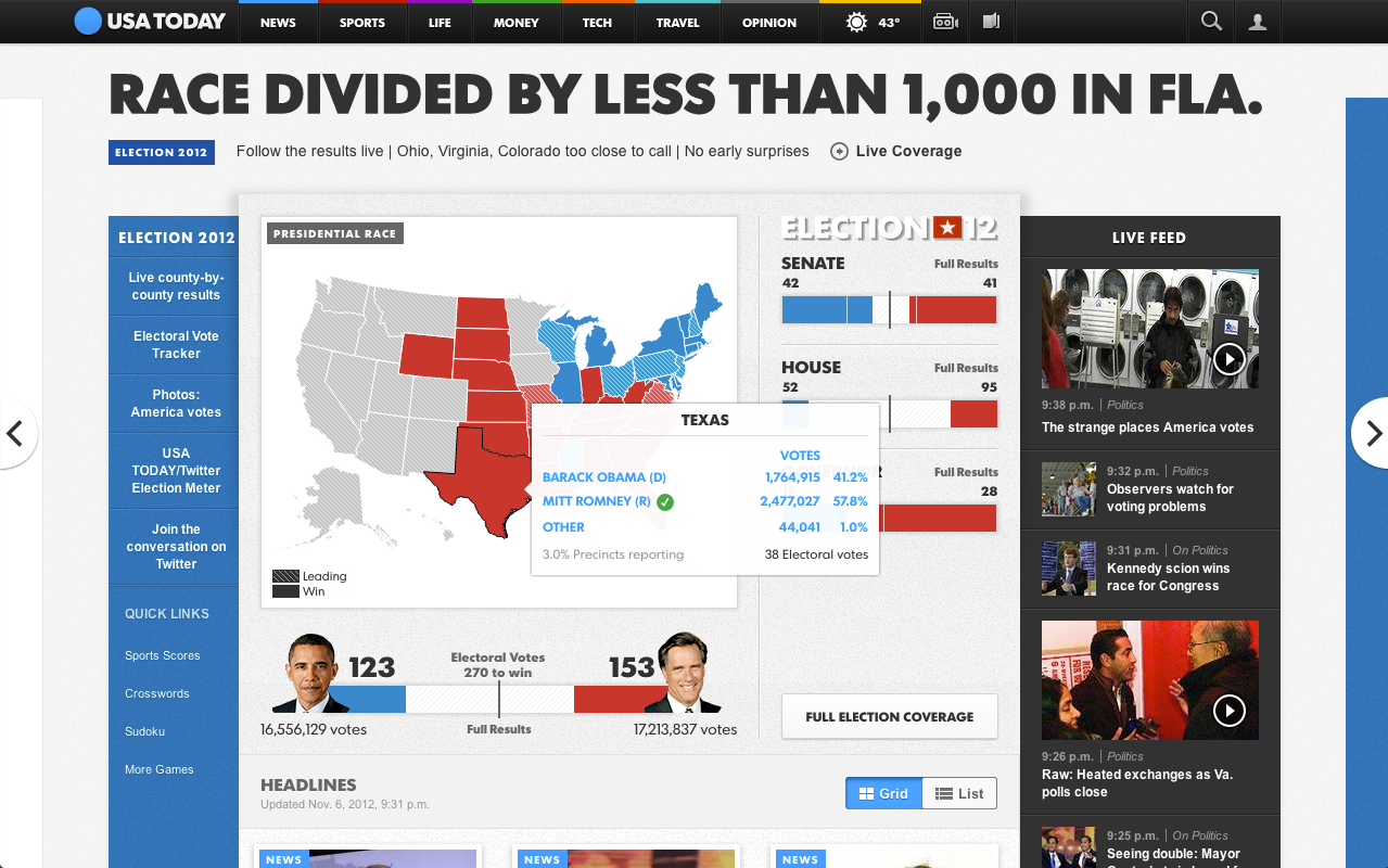 How We Built USA TODAY\'s Election Night Maps – Points of interest