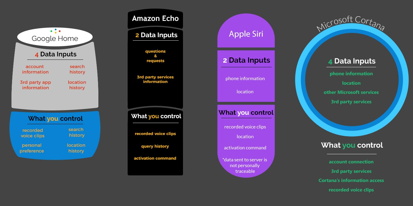 We Know They Are Listening But What Do Hear Analytics For Keep Us Posted On Your Pickup And Tone Control Requirements I Can 4 Home Ai Assistants Ranked By Data Privacy How You Protect